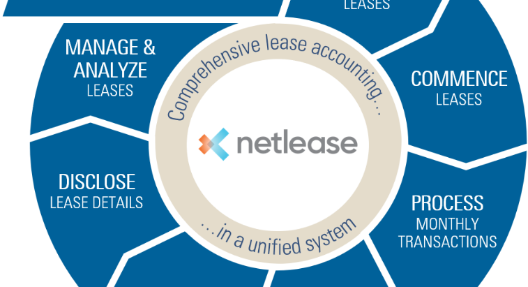 Ready for the new lease accounting standards?