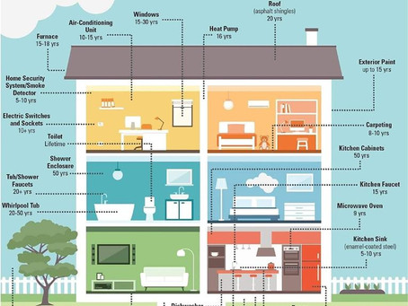 Maintenance timeline for your home