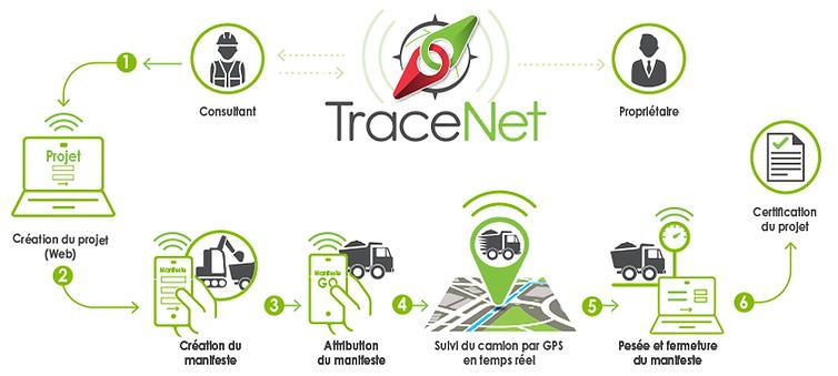 TraceNet | Traçabilité des sols contaminés en temps réel