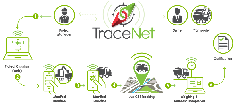 TraceNet - A tried and true solution to counter illegal waste disposal