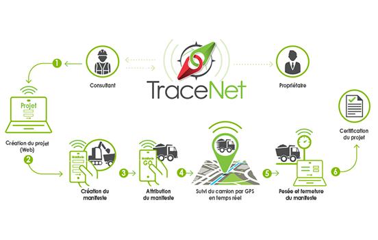 TraceNet - Solution technologique de choix pour contrer la disposition illégale