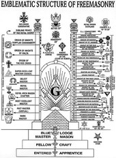 Structure of Freemasonry.jpg