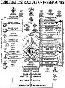 Structure of Freemasonry.jpg