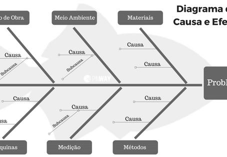 Passo a passo para aplicar o Diagrama de Causa e Efeito (com template comentado)