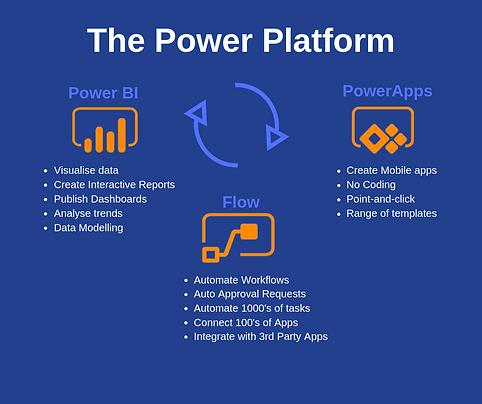 The-Power-Platform-2.png