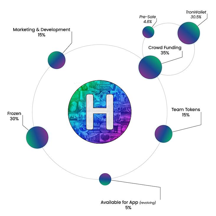 Halo Token Distribution Info graphics_v2