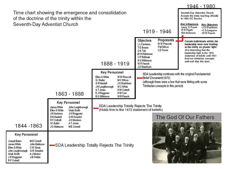 SDA_LeadershipChart-1844-1980.jpg