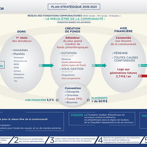 Infographie plan stratégique