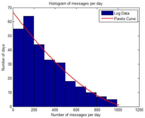 Message histogram