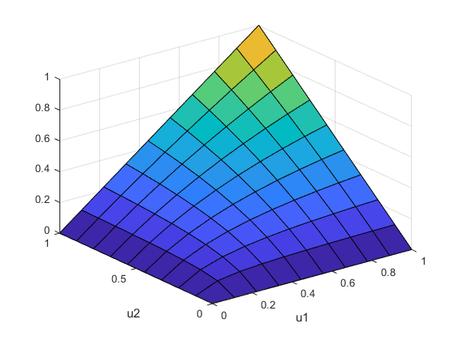 Copula in statistics