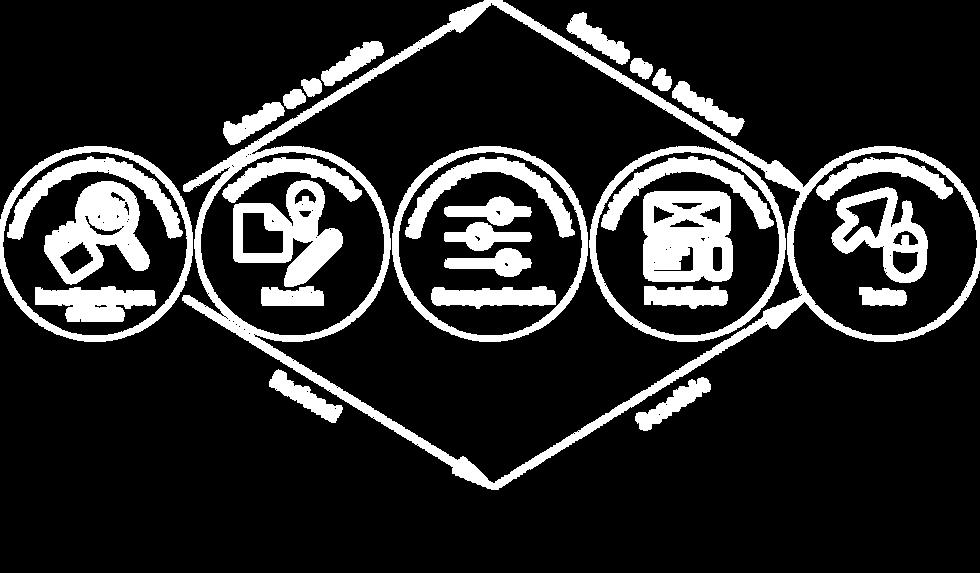 Metodologia de diseño Xperience