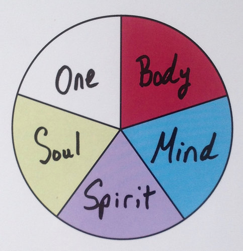 Align Your 5 Dimensions of Self