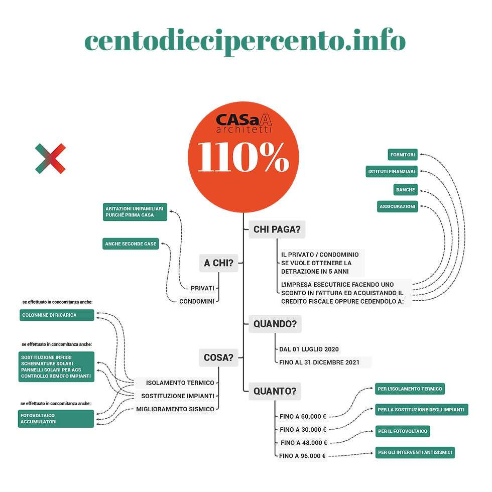 ecobonus 110%.png