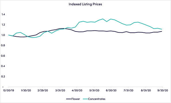 indexed-listing-prices_october.png