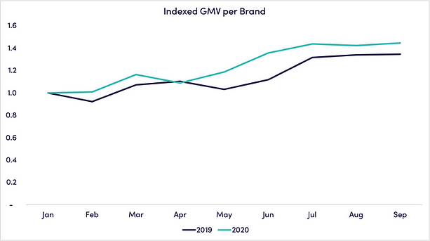 indexed-GMV-brand_october.png