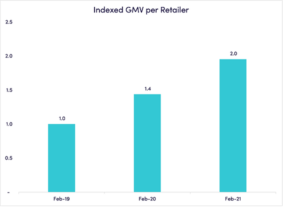 gmv_per_retailer.png