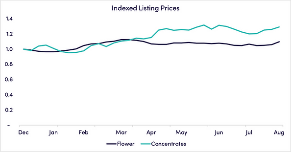 september-2020-indexed-pricing.png