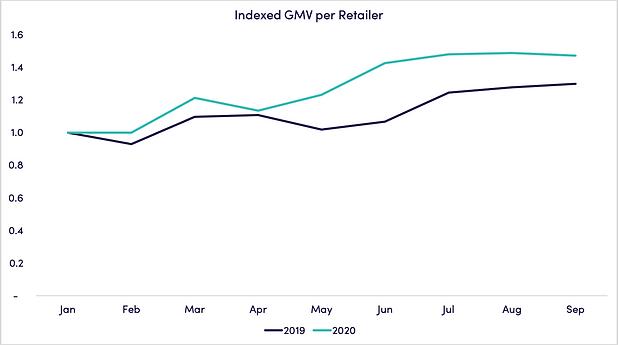 indexed-GMV-retailer_october.png