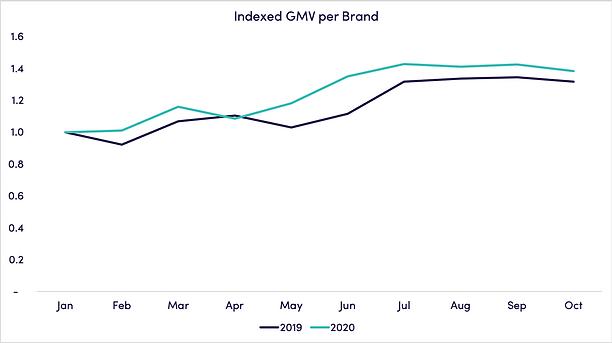 gmv_per_brand.png