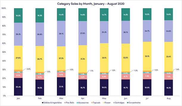 september-2020-category-sales-month.png