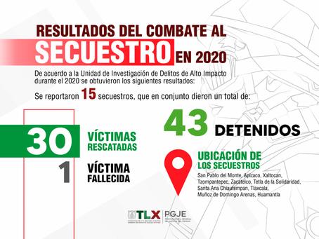 LA PGJE CAPTURÓ A 43 IMPUTADOS POR SECUESTRO DURANTE 2020