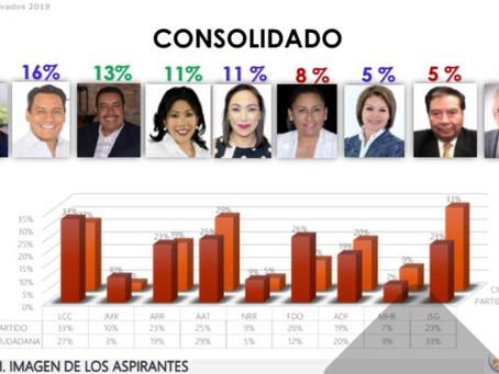 Los Tlaxcaltecas colocan a SAGA entre los mejor posicionados en las encuestas rumbo al 2021