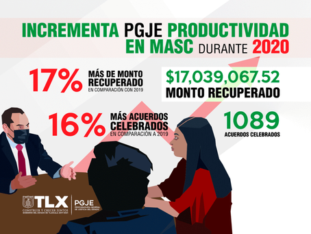 DURANTE 2020 PGJE RECUPERÓ MÁS DE 17 MILLONES DE PESOS A TRAVÉS DE MECANISMOS ALTERNATIVOS DE SOLUCI