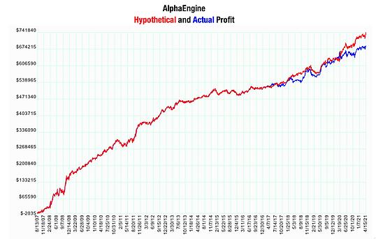 AlphaEngineProfit.png