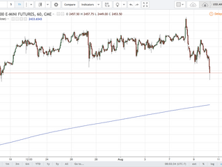 BFTR (Big Frigging Trading Range)