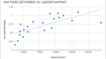 Low capital vs. high capital account performance continued. Trade by trade analysis