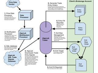 AlgoLab system architecture
