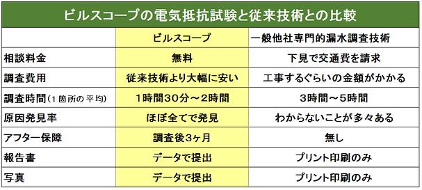 電気抵抗試験による漏水調査(他社比較)