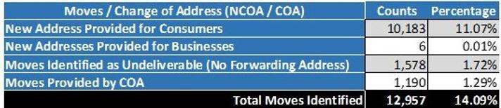 NCOA Summary.jpg