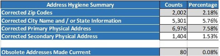 Address Summary.jpg