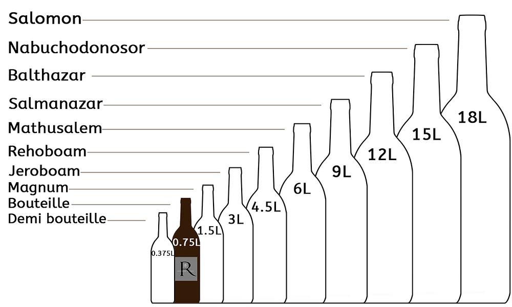 illustration des différentes tailles de bouteille de vin