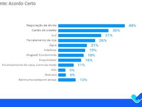 Pesquisa aponta que 74% dos brasileiros não pagaram todas as contas na pandemia
