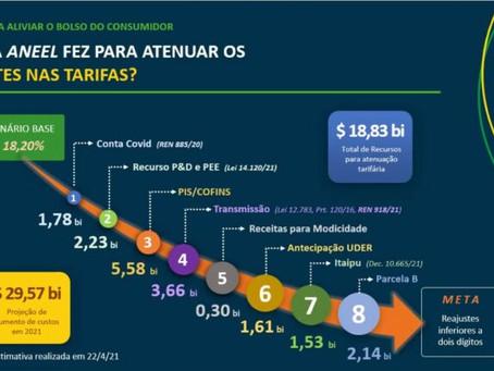 Medidas para atenuar tarifas permitem reajustes mais baixos