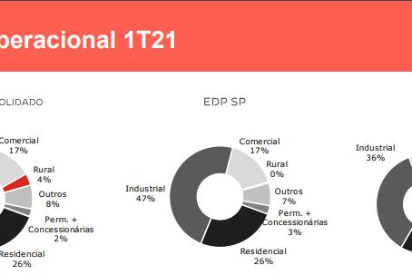 EDP Energias tem alta de 4,4% no volume de geração distribuída