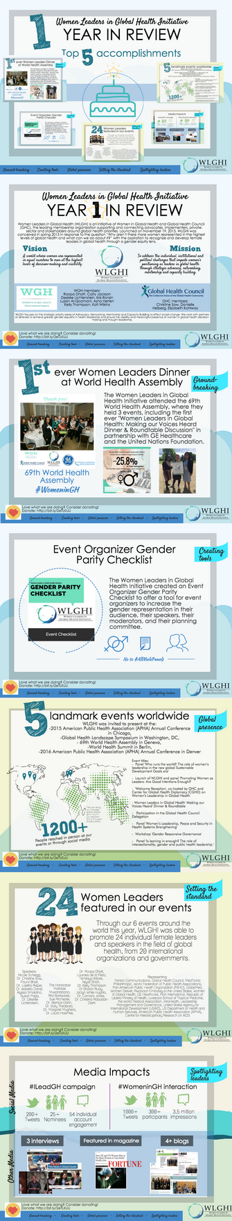 First anniversary of the Women Leaders in Global Health Initiative (WLGHI): Accomplishments and less