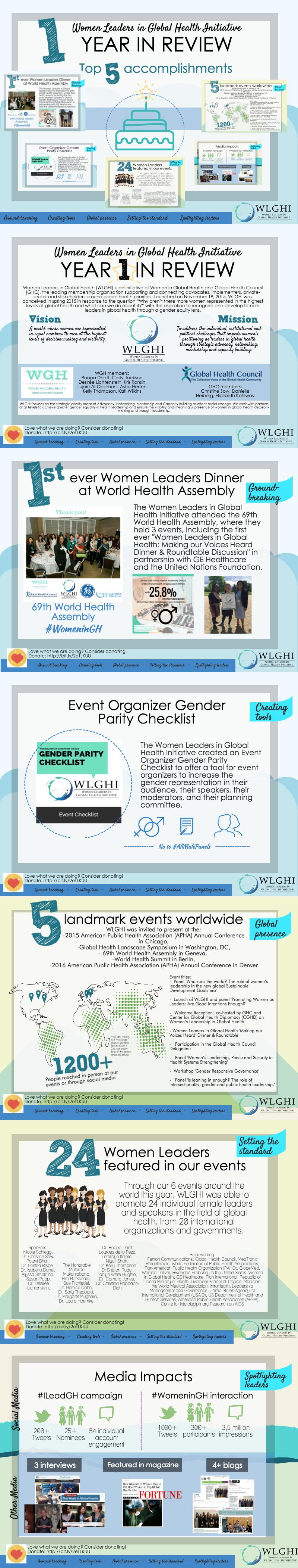 Top 5 successes of WLGHI