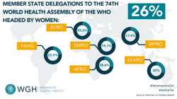The 74th World Health Assembly, Gender Parity