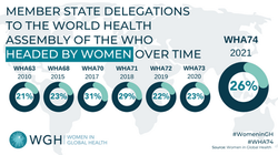 World Health Assembly Chief Delegates over Time