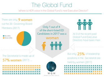 Where is HER voice in the Global Fund's next Executive Director?