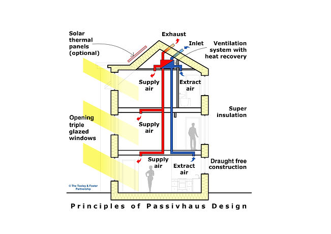 Principles of Passivhaus Design, Prnciples of Passive House Design
