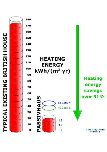 Passivhaus Heating Energy Savings, Passive House Energy Savings