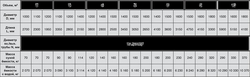 таблица размеров ёмкости для хранения воды