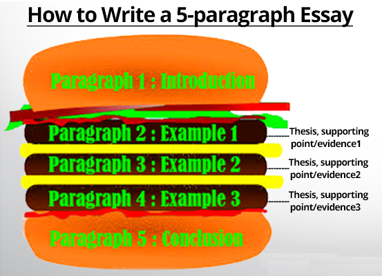 Best Tips to Write a Five-Paragraph Essay