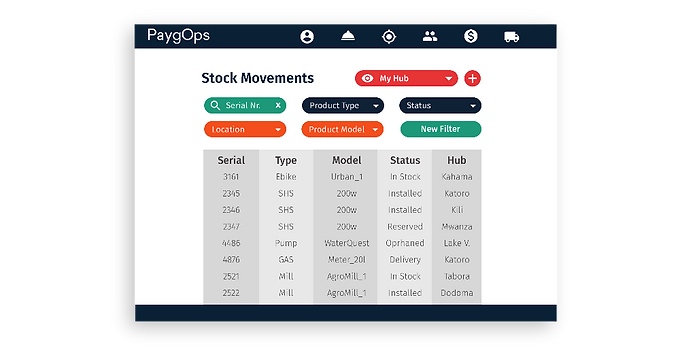Stock Movements PaygOps