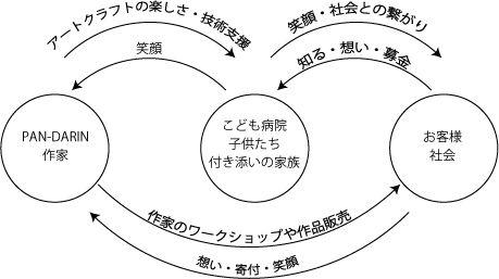 はんだりん循環図.jpg