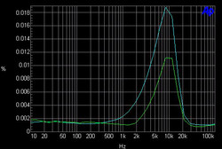 Overall THD+n Distortion